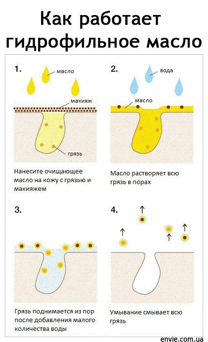 Гидрофильное масло - это средство для умывания и очищения кожи лица, удаления макияжа. Как работает гидрофильное масло, как использовать ?